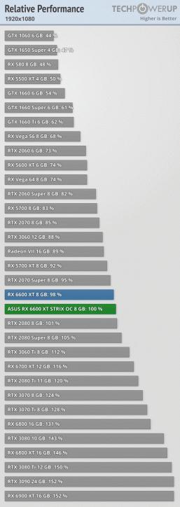 Radeon RX 6600 XT действительно оказывается быстрее GeForce RTX 3060, выполняя обещания AMD. Появились большие тесты
