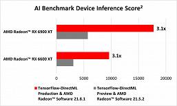 Radeon RX 6900 XT становится в четыре раза быстрее. Поддержка TensorFlow-DirectML существенно ускоряет адаптеры AMD