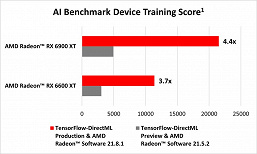 The Radeon RX 6900 XT is four times faster.  TensorFlow-DirectML support dramatically accelerates AMD adapters