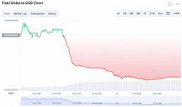 Рынок криптовалюты больше не лихорадит от твитов Илона Маска