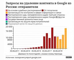 Россия отправляет Google больше требований о блокировке контента, чем все остальные страны вместе взятые