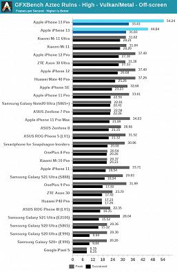Масштабный тест Apple A15 Bionic показывает, насколько эта платформа недостижима для решений Qualcomm и Samsung