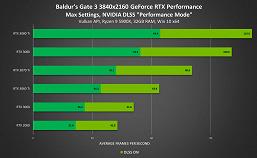 «Магическая» технология Nvidia DLSS добавлена ещё несколько новых игр, включая Alan Wake Remaster и Baldur's Gate 3
