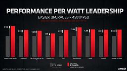 Не быстрее GeForce RTX 3060, но энергоэффективнее. Представлена видеокарта Radeon RX 6600