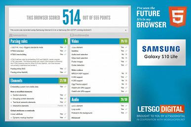 Разрешение экрана смартфона Samsung Galaxy S10 Lite будет ниже, чем считалось ранее