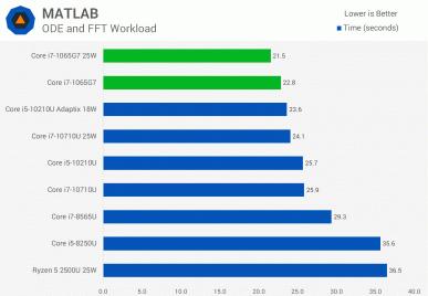 А есть ли смысл в 10-нанометровых процессорах Intel. Тесты Core i7-1065G7 заставляют задуматься
