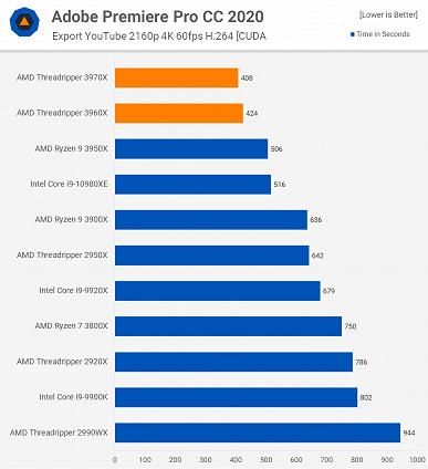 Новые процессоры AMD Ryzen Threadripper не оставили шансов никаким CPU Intel