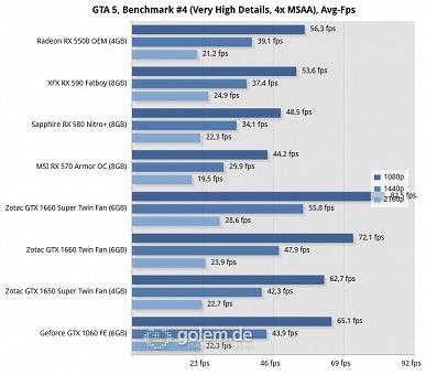 Сложный выбор между AMD и Nvidia. Radeon RX 5500 действительно выступает почти идентично GeForce GTX 1650 Super