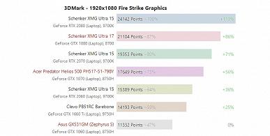Первые тесты показывают, на что способна мобильная видеокарта GeForce GTX 1660 Ti