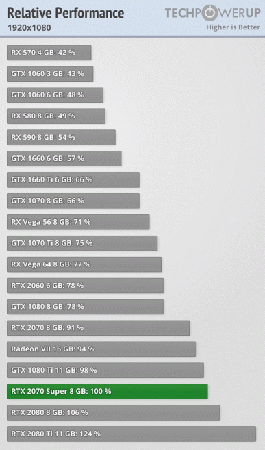 Полноценные тесты видеокарт GeForce RTX Super показывают, что новинки обходят предшественниц на 10-15%