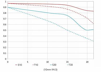 Объектив Laowa 10-18mm F4.5-5.6 FE Zoom с креплением Nikon Z стоит 849 долларов