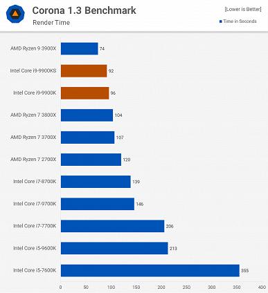 Тести Intel Core i9-9900KS показують, що це в цілому безглуздий процесор