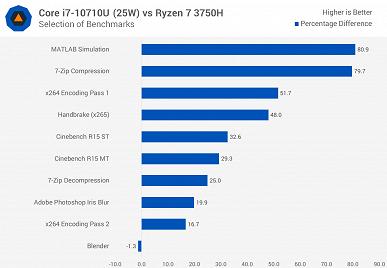 У Intel получилось. Первые тесты процессора Core i7-10710U показывают, на что способна новинка