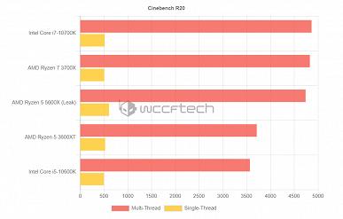 Вот она — сила AMD. Шестиядерный Ryzen5 5600X догнал восьмиядерный Corei7-10700K и разгромил Corei5-10600K