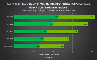 Настоящая мощь Nvidia DLSS. В новых играх производительность может вырастать вдвое