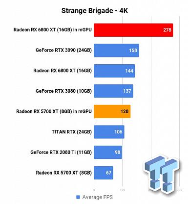 Одна RadeonRX 6800 XT — это монстр производительности, а на что способны две? Тест пары таких карт очень впечатляет
