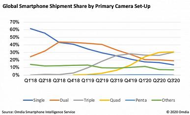 Интересная статистика по камерам в смартфонах: Apple — самая консервативная, Xiaomi лидирует