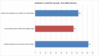 Зачем покупать ноутбуки с процессорами Intel, если есть новые Ryzen 4000? Ryzen 7 4700U справился с более дорогими решениями конкурента