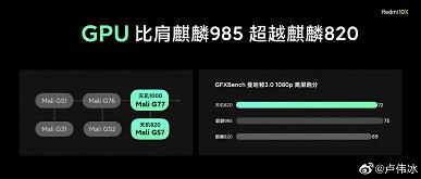 Snapdragon 765G — самая медленная платформа в классе. MediaTek Dimensity 820 значительно обошла Kirin 820 и стала лидером сегмента