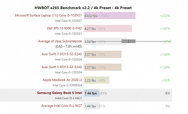 Что же получилось у Intel? Первые полноценные тесты CPU Lakefield пока дают противоречивые результаты
