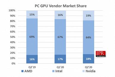 AMD и Nvidia смогли потеснить Intel на рынке компьютерных GPU. Но последняя всё равно удерживает лидерство