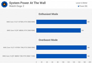 Идеальное сравнение Ryzen 7 4800H и Intel Core i7-10750H в играх