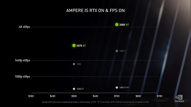 Представлены видеокарты GeForce RTX 3090, RTX 3080 и RTX 3070, и они впечатляют
