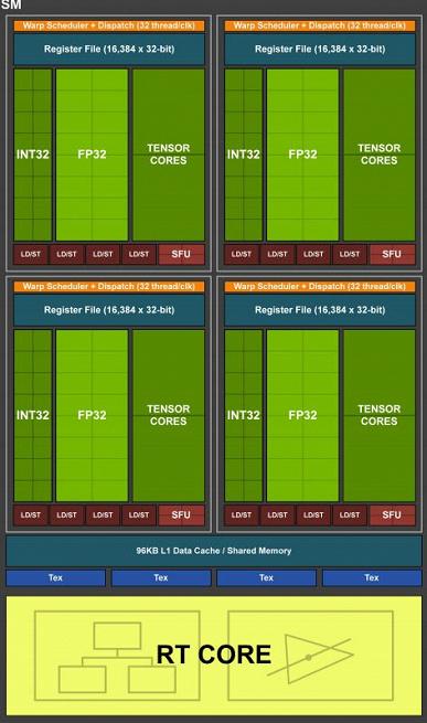 Стало понятно, откуда у видеокарт GeForce RTX 3000 столь огромное количество ядер CUDA. Nvidia раскрыла некоторые детали