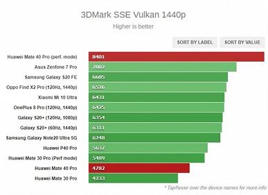Huawei Mate 40 Pro и Kirin 9000 доминируют в GeekBench, 3DMark, GFXBench и AnTuTu