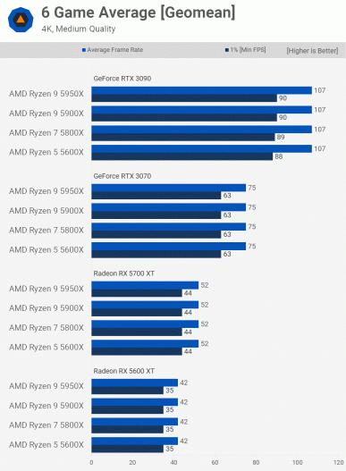 Какой новый процессор Ryzen купить для игр? Большое тестирование с четырьмя видеокартами даёт ответ