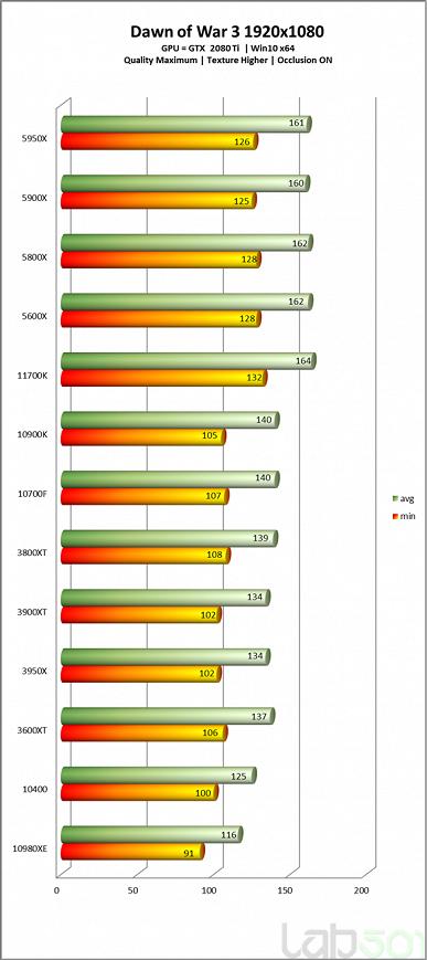 Intel Core i7-11700K выступил на уровне Ryzen 7 5800X в своем первом полноценном тестировании, но энергопотребление зашкаливает