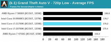 Полноценный тест восьмиядерного флагмана Intel Core i7-11700K. 125 Вт превратились в 291 Вт, а производительность все равно не дотягивает до Ryzen 7 5800X