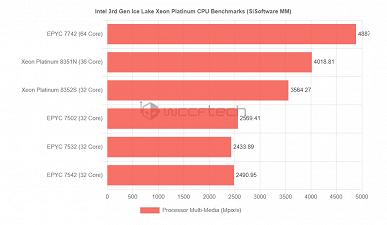 Редкое зрелище: процессор Intel намного быстрее сходного CPU AMD. 36-ядерыйXeon8351N показал себя в тестах