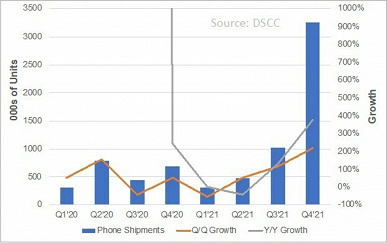 Наглядное доминирование Samsung. Компания может нарастить продажи гибких смартфонов в 10 раз по итогам последнего квартала года