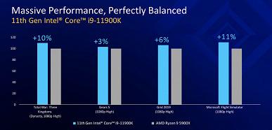 Ядер меньше — цена выше. Представлены процессоры Intel Core 11 поколения (Rocket Lake-S) на обновленной впервые за пять лет архитектуре