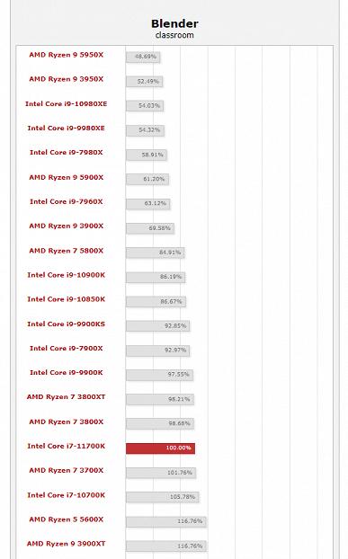 Ещё один большой тест Corei7-11700K, и снова фиаско. Новинка лишь на 5% быстрее предшественника