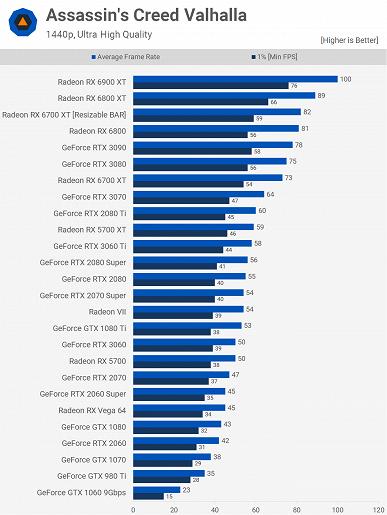 Теперь окончательно понятно, на что способна новейшая Radeon RX 6700 XT. Опубликованы множественные тесты
