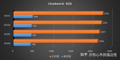 Новейшая настольная процессорная архитектура Intel всё же уступает Zen 3. Ryzen9 5950X и Core i9-11900K сравнили при равных условиях
