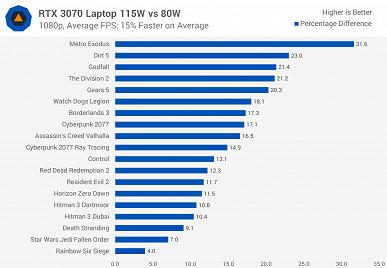 Мобильная GeForceRTX 3070 против настольной. Насколько видеокарта в ноутбуке далека от такой же в настольном ПК?
