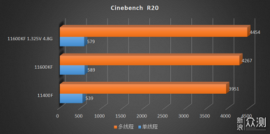 Новые народные процессоры Intel. На что способны Corei5-11600KF иCorei5-11400F в первых тестах