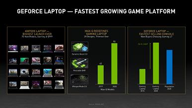 Отсутствующие в продаже или вдвое-втрое переоценённые видеокарты GeForce RTX 30  это лучший запуск нового поколения в истории Nvidia