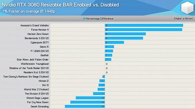 Одна и та же технология на видеокартах Nvidia работает хуже, чем на адаптерах AMD. Речь о ResizableBAR и SAM