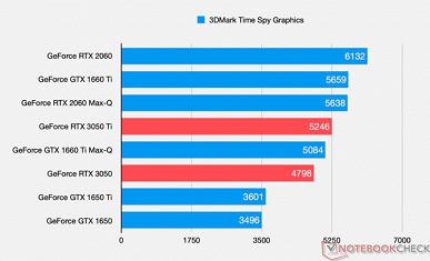 Бюджетные видеокарты GeForceRTX 3050 и RTX 3050Ti наконец-то показали, на что способны