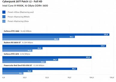 Видеокарты Radeon RX 6000 катастрофически проигрывают картам GeForce RTX 30 в Cyberpunk2077 с трассировкой лучей