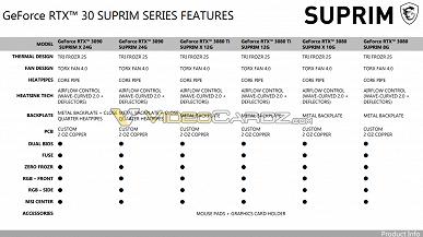 В Сети засветились видеокарты MSI GeForce RTX 3080 Ti и RTX 3070 Ti линейки Suprim, официальная премьера – 29 мая