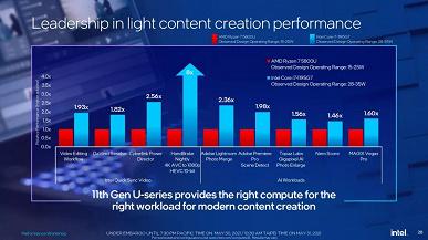 5,0 ГГц при TDP 28 Вт. Intel представила процессоры Tiger Lake Refresh, флагманский Core i7-1195G7 обходит по производительности Ryzen 5800U