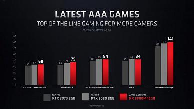 AMD пришлось лукавить, чтобы видеокарты Radeon RX 6000M смотрелись лучше адаптеров GeForce RTX 30