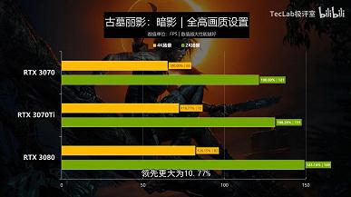Есть ли смысл в GeForce RTX 3070 Ti? Первые тесты в играх дают ответ