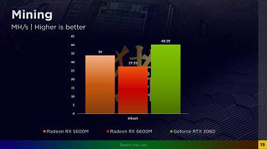 Способна ли Radeon RX 6600M справиться с GeForce RTX 3060? Первый большой тест показывает, насколько близки карты