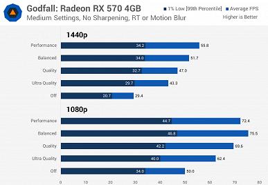 У AMD действительно получился конкурент для Nvidia DLSS. Появился большой тест FidelityFXSuperResolution